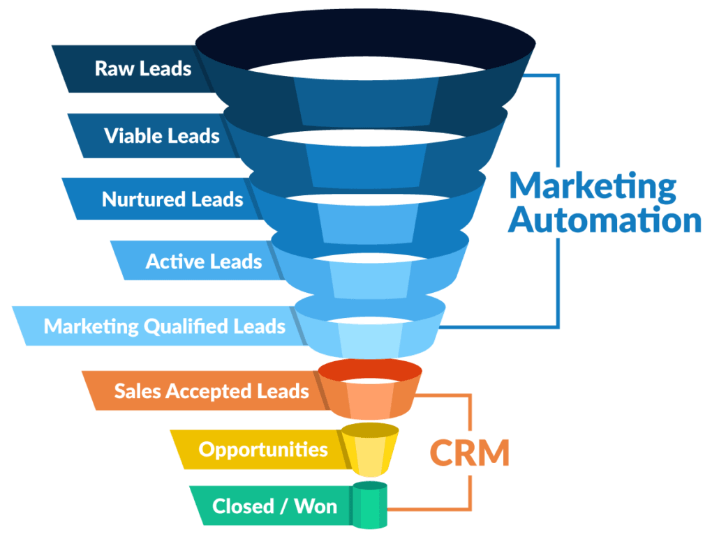autmacao de marketing Marketing Automation